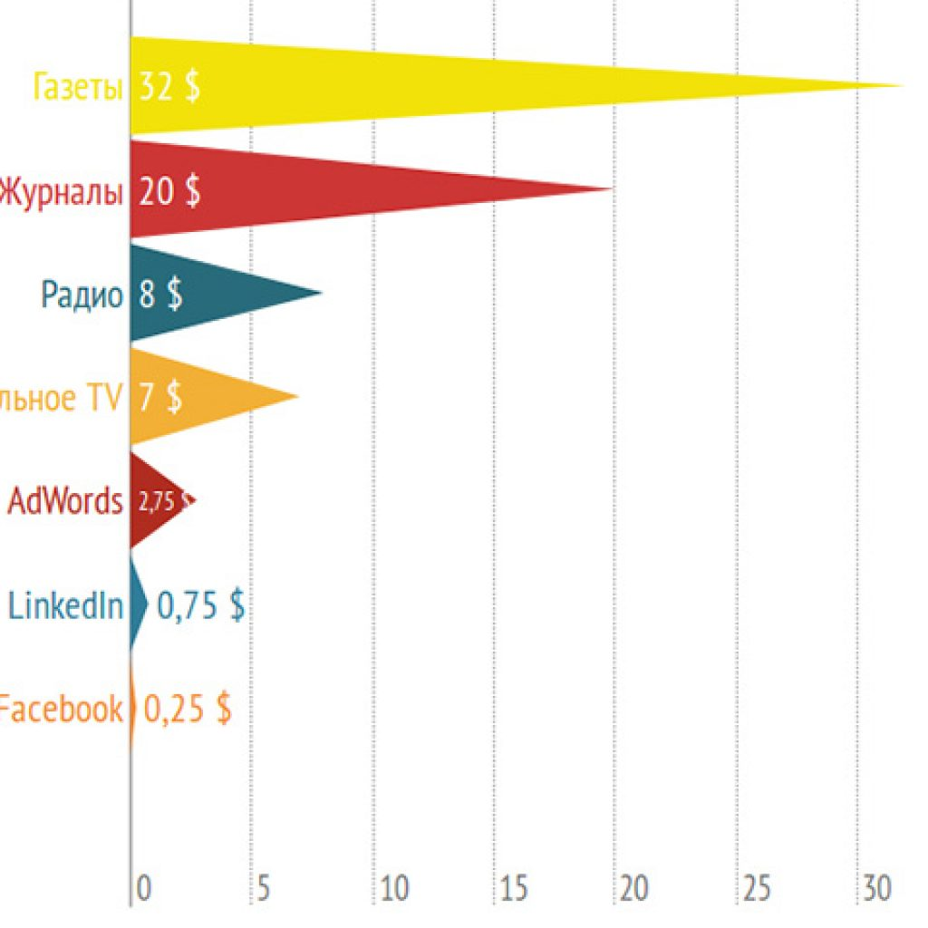 Охваты рекламы в Фейсбук