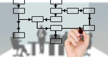 Бизнес-процессы компании: основные инструменты контроля и управления