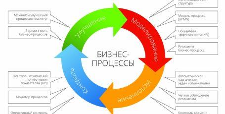 Описание бизнес-процессов верхнего уровня: начинать нужно с начала