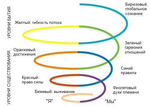 spiraldynamic