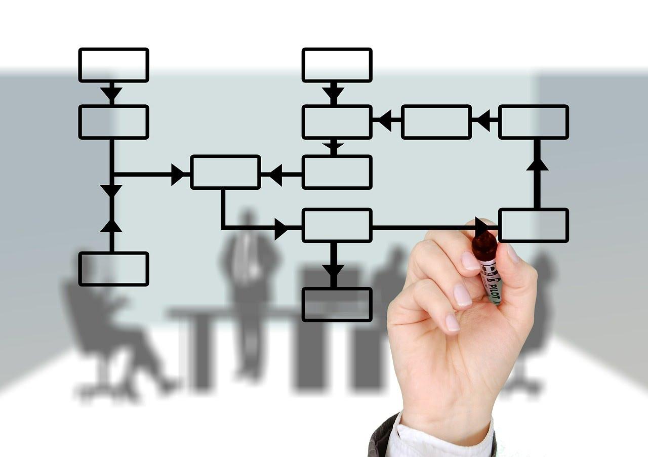 бизнес-процессы компании